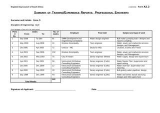 Form A2.2 - Summary of Training Experience.doc